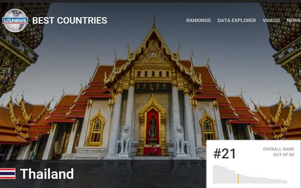 Thailand is the world's 21st best country overall, according to a new US magazine survey published Thursday.