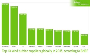 China's Goldwind tops 2015 global wind turbine suppliers